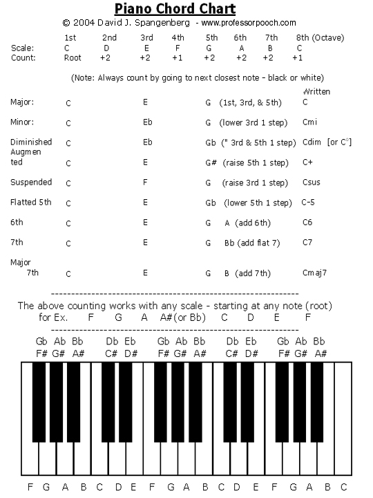 Pianochordchart.Jpg